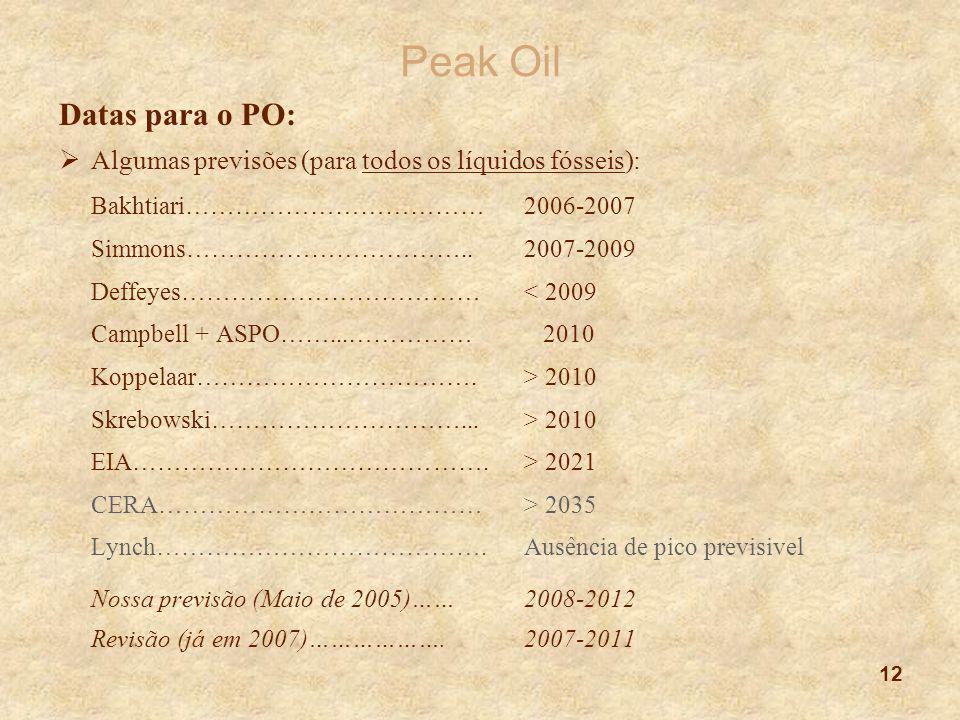 Peak Oil Eu e um colega fizemos uma análise país a país: