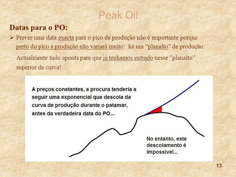 Peak Oil Datas para o PO: