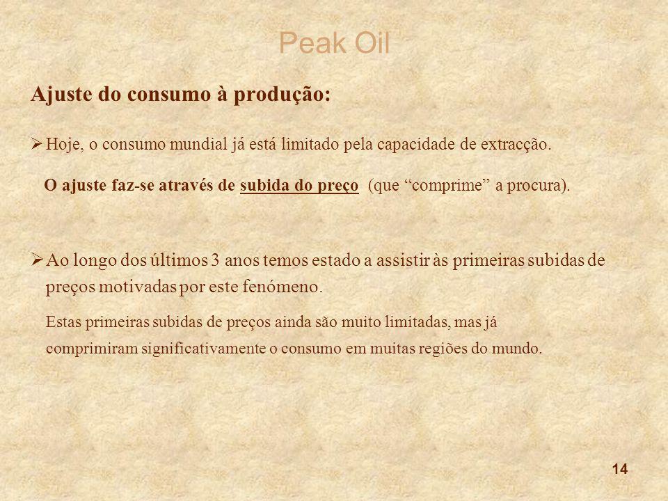Peak Oil Ajuste do consumo à produção: