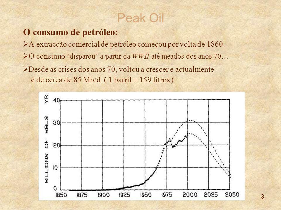 Peak Oil O consumo de petróleo:
