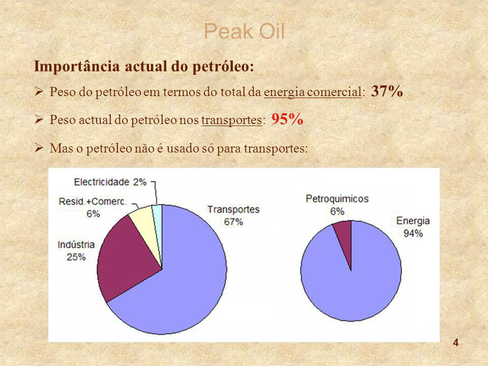Peak Oil Importância actual do petróleo: