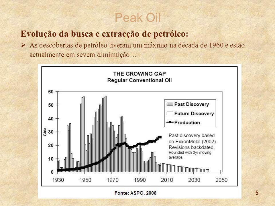 Peak Oil Evolução da busca e extracção de petróleo:
