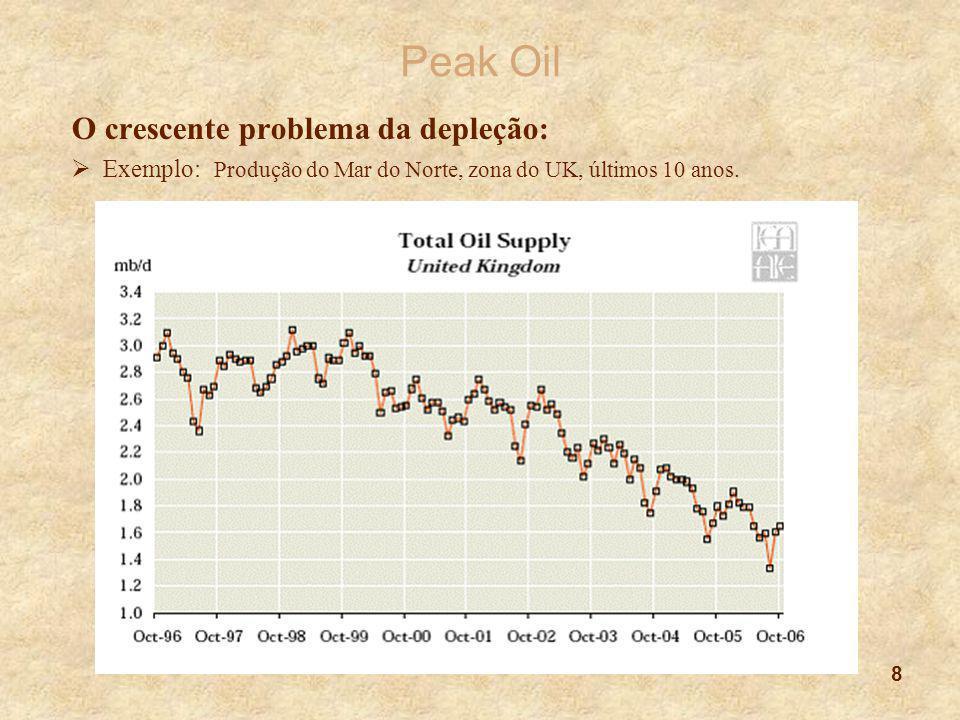 Peak Oil O crescente problema da depleção:
