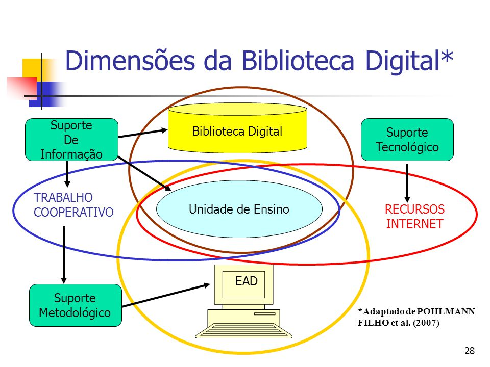 Dimensões da Biblioteca Digital*