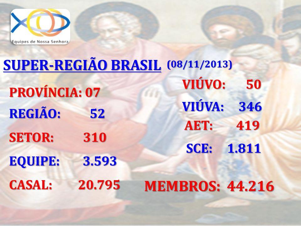 SUPER-REGIÃO BRASIL SCE: 1.811 MEMBROS: 44.216 VIÚVO: 50 PROVÍNCIA: 07
