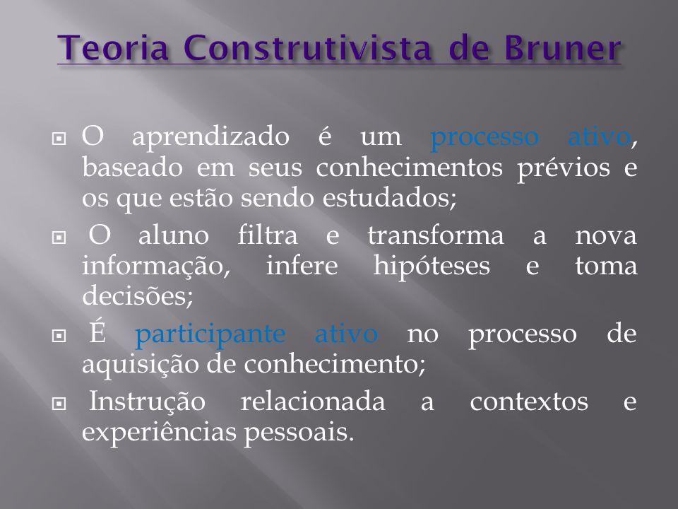 Teoria Construtivista de Bruner