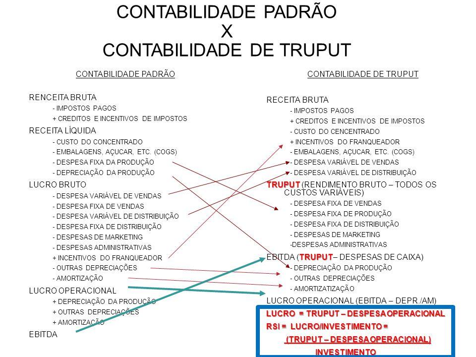 CONTABILIDADE PADRÃO X CONTABILIDADE DE TRUPUT