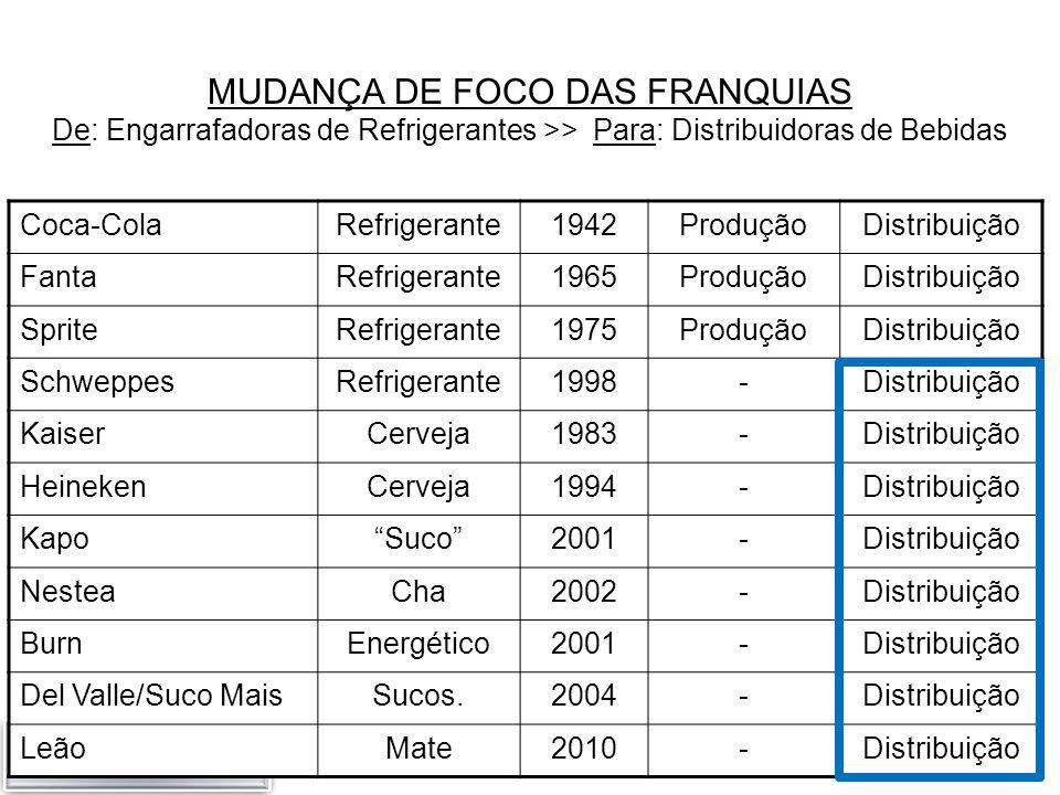 MUDANÇA DE FOCO DAS FRANQUIAS De: Engarrafadoras de Refrigerantes >> Para: Distribuidoras de Bebidas