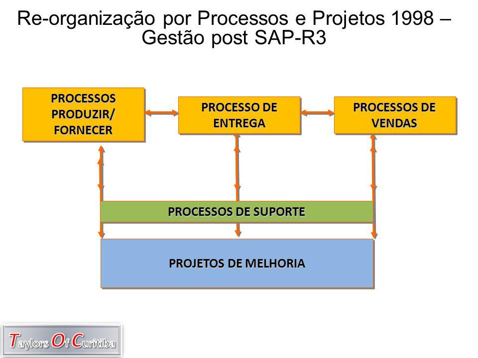 Re-organização por Processos e Projetos 1998 – Gestão post SAP-R3