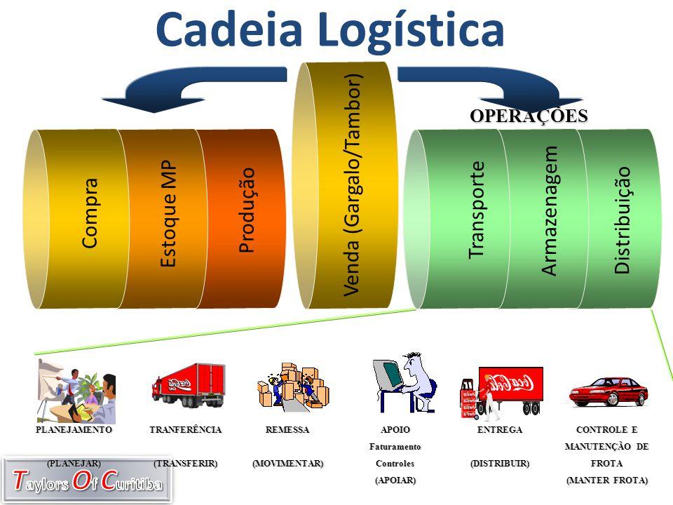 Cadeia Logística Venda (Gargalo/Tambor) Distribuição Armazenagem