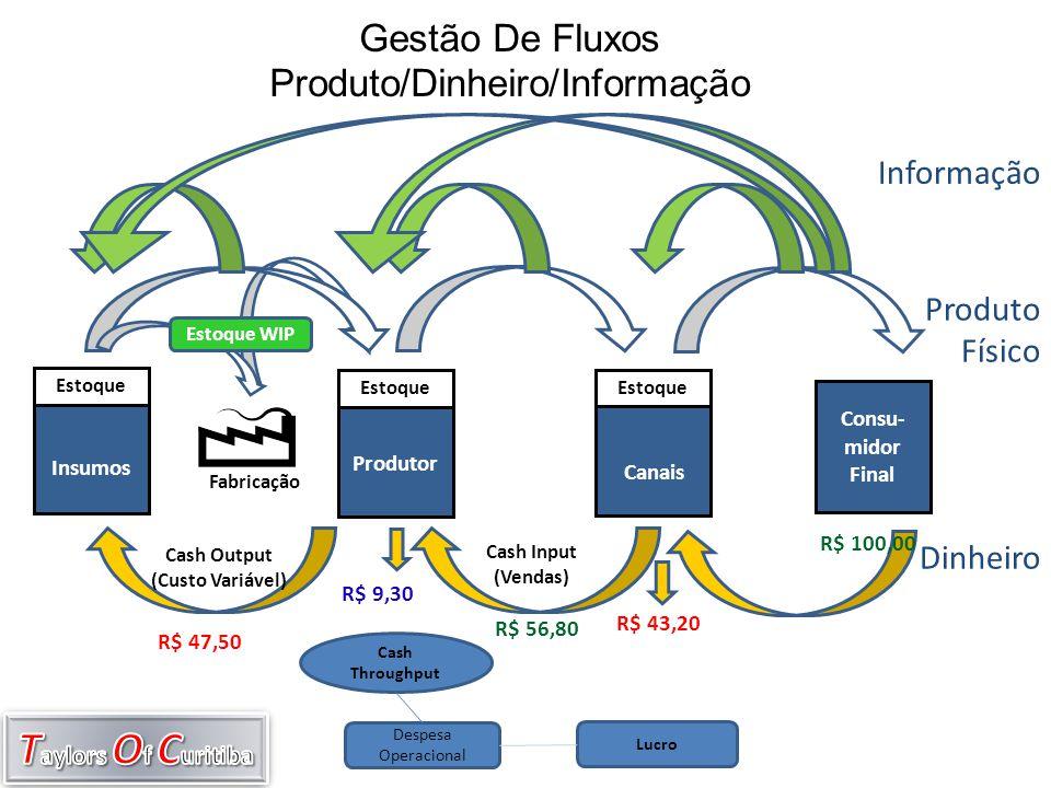 Gestão De Fluxos Produto/Dinheiro/Informação
