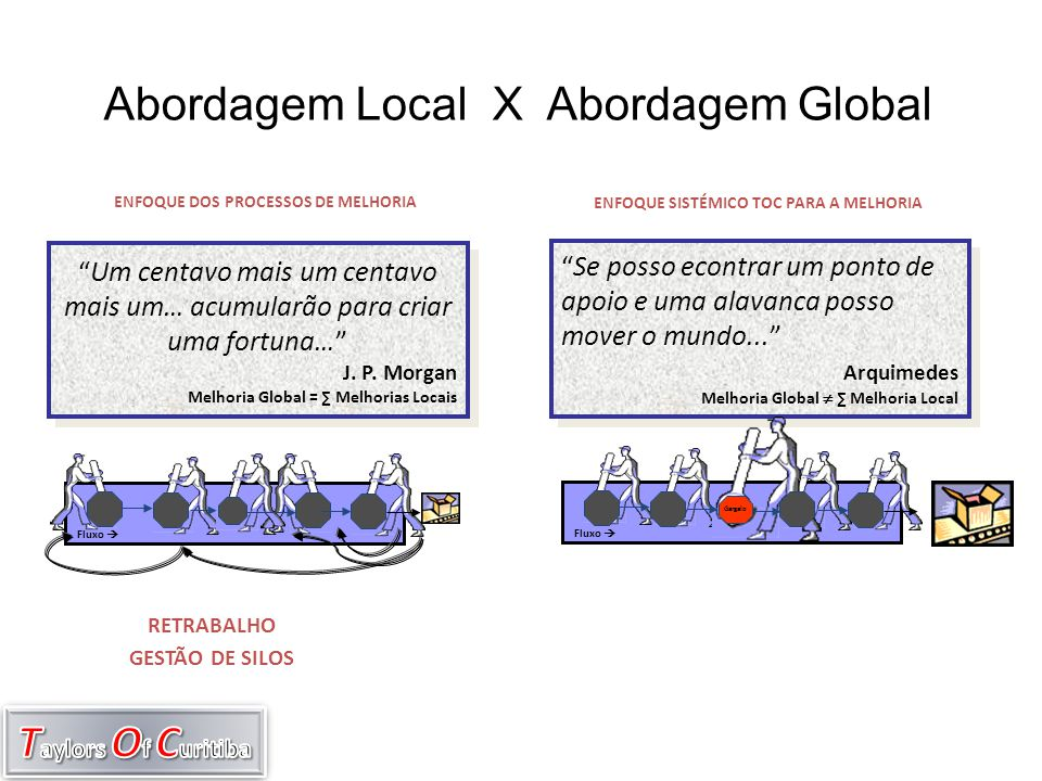 Abordagem Local X Abordagem Global