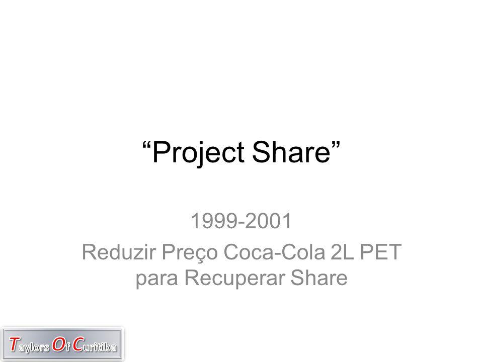1999-2001 Reduzir Preço Coca-Cola 2L PET para Recuperar Share
