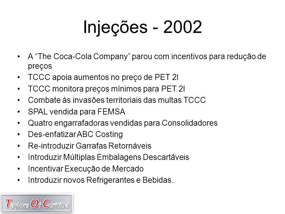 Injeções - 2002 A The Coca-Cola Company parou com incentivos para redução de preços. TCCC apoia aumentos no preço de PET 2l.