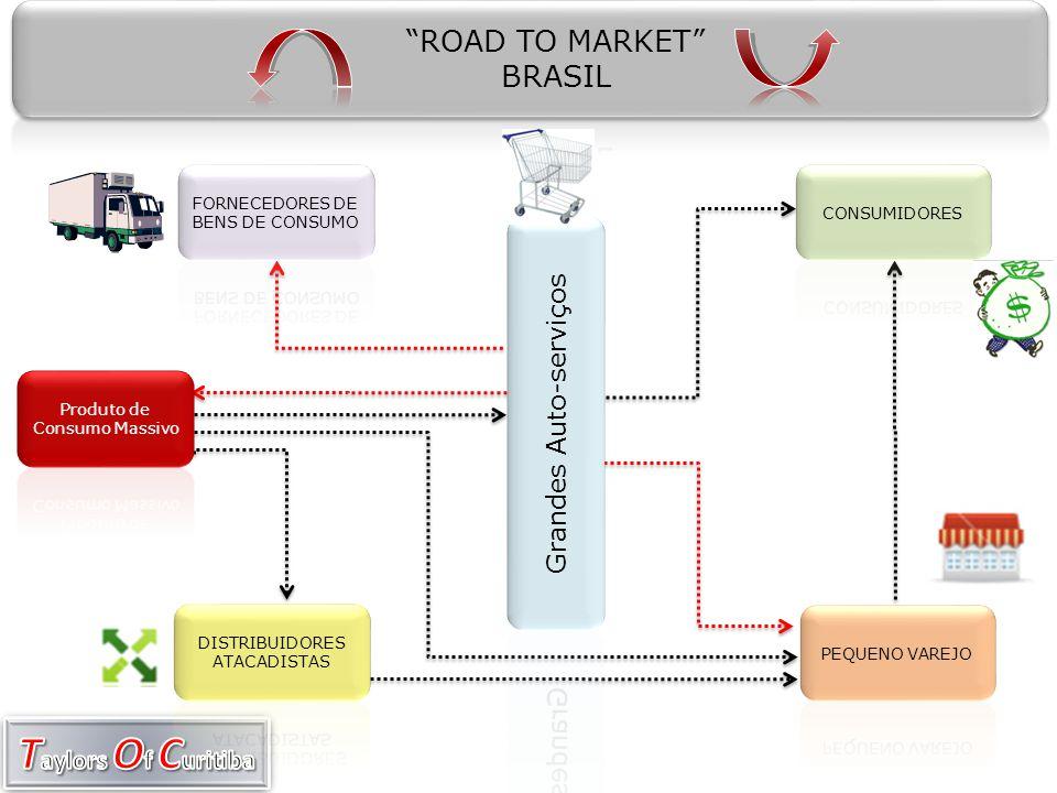 ROAD TO MARKET BRASIL Grandes Auto-serviços