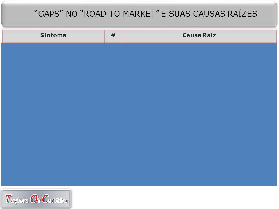 GAPS NO ROAD TO MARKET E SUAS CAUSAS RAÍZES