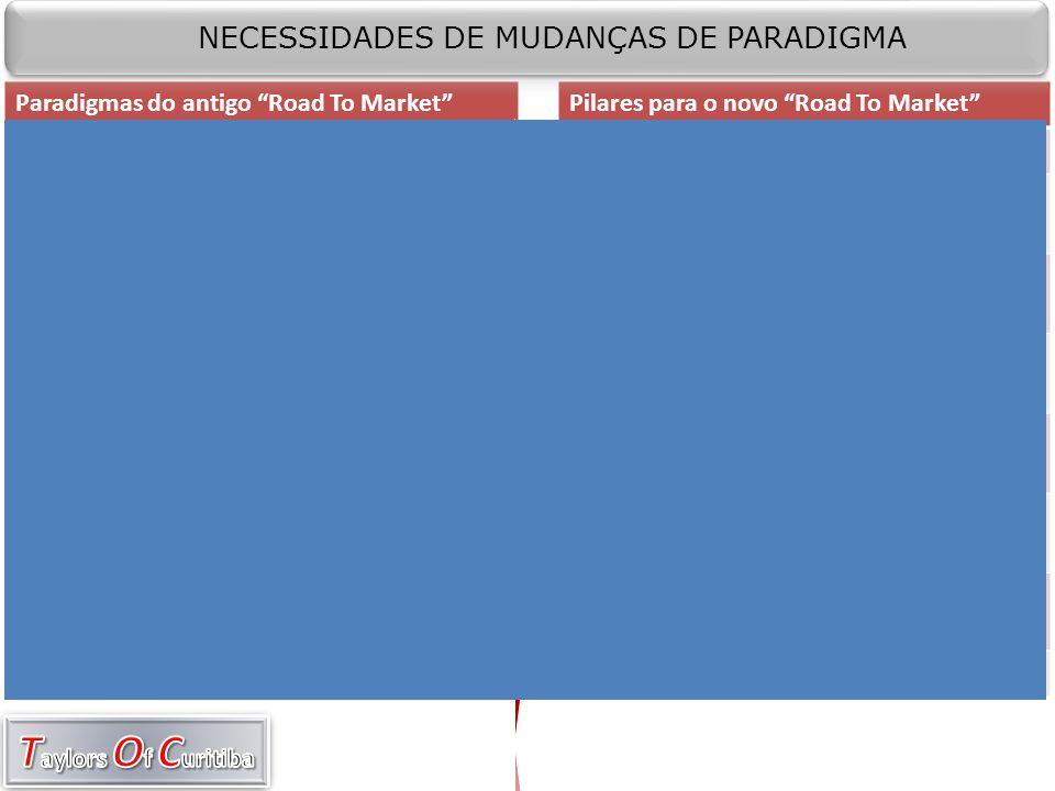 NECESSIDADES DE MUDANÇAS DE PARADIGMA