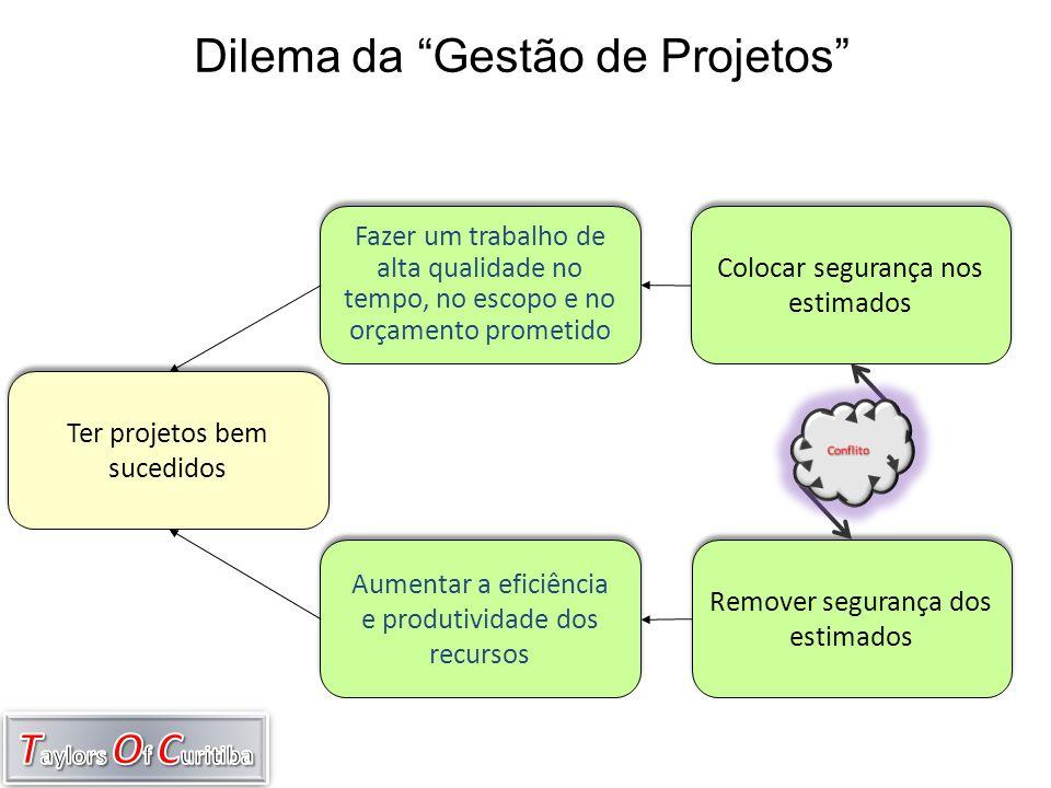 Dilema da Gestão de Projetos