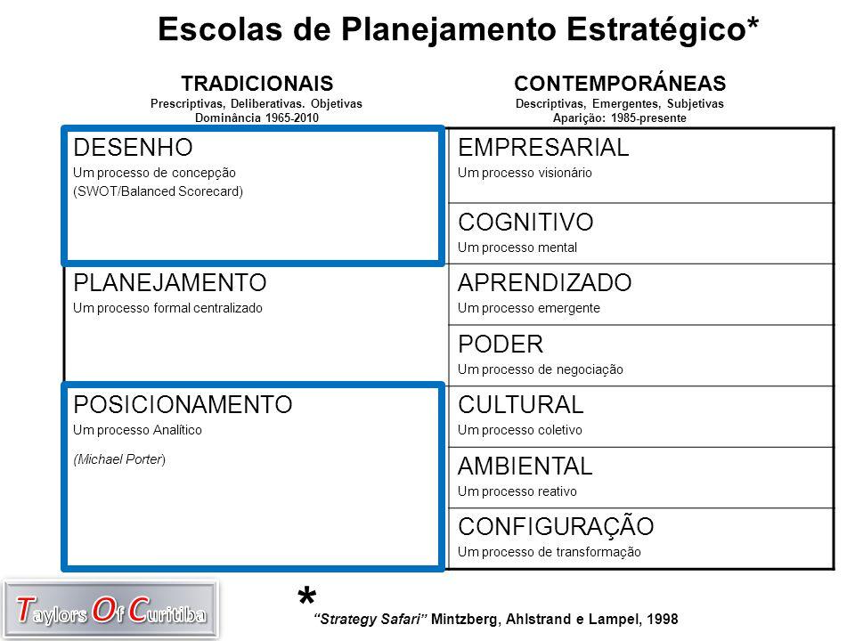 Escolas de Planejamento Estratégico*