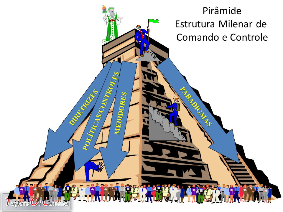 Pirâmide Estrutura Milenar de Comando e Controle POLÍTICAS/CONTROLES