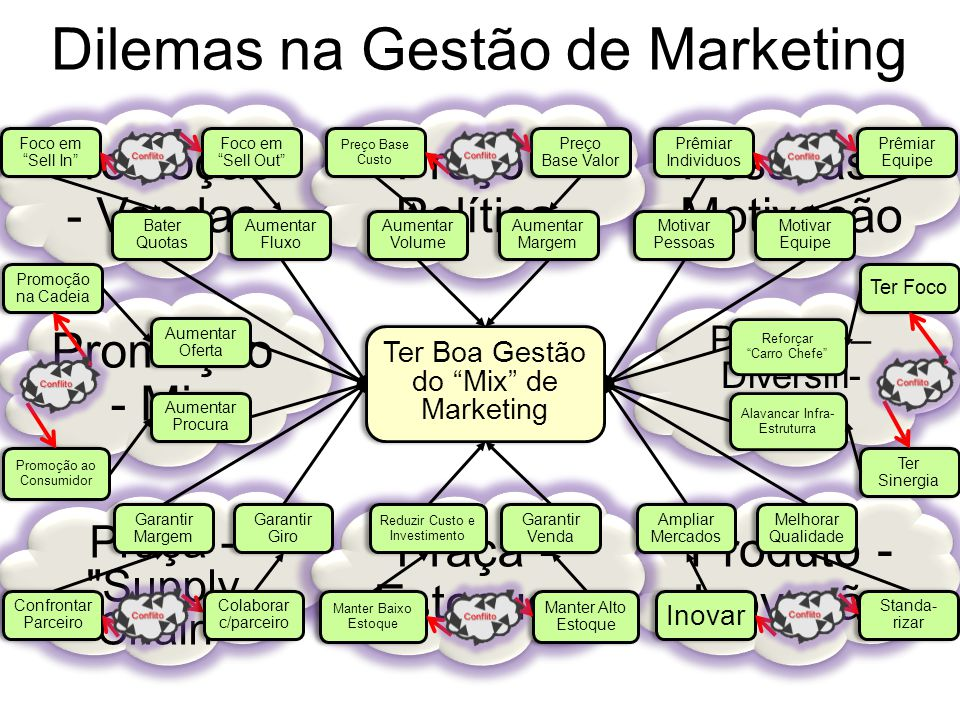 Dilemas na Gestão de Marketing