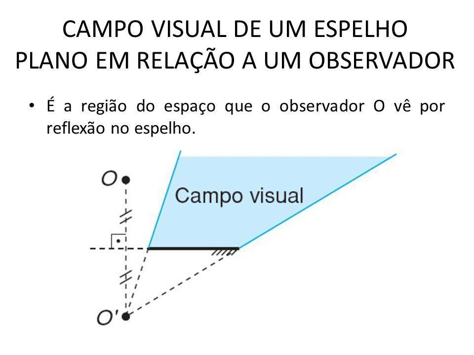 CAMPO VISUAL DE UM ESPELHO PLANO EM RELAÇÃO A UM OBSERVADOR