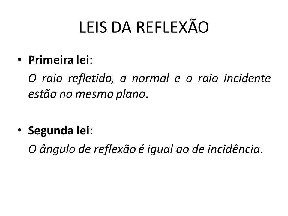 LEIS DA REFLEXÃO Primeira lei: