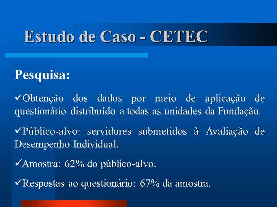 Estudo de Caso - CETEC Pesquisa: