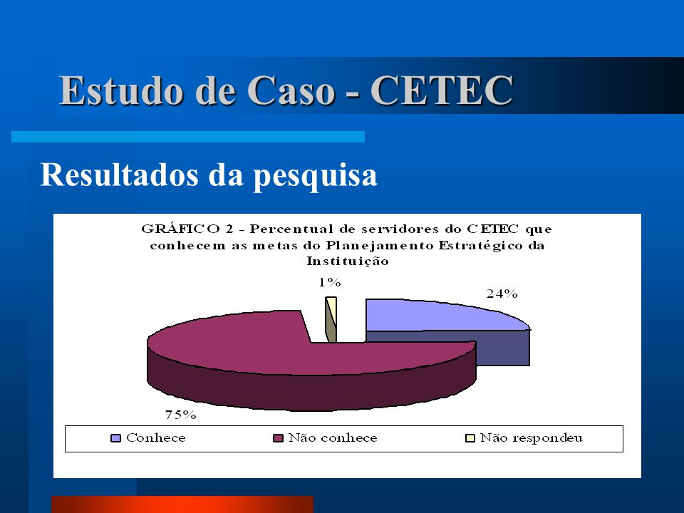 Estudo de Caso - CETEC Resultados da pesquisa