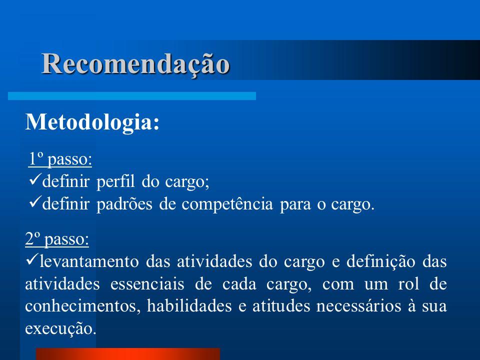 Recomendação Metodologia: 1º passo: definir perfil do cargo;