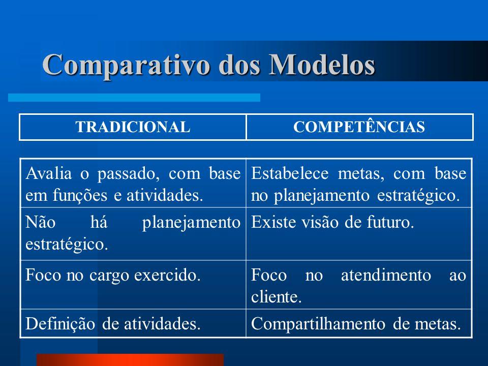 Comparativo dos Modelos