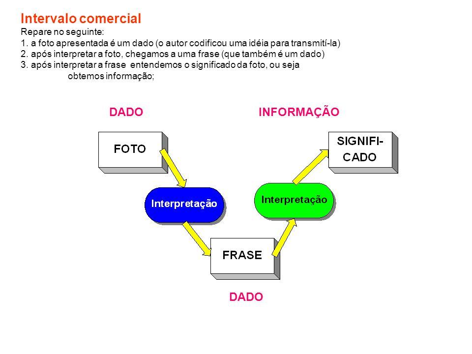 Intervalo comercial DADO INFORMAÇÃO DADO Repare no seguinte: