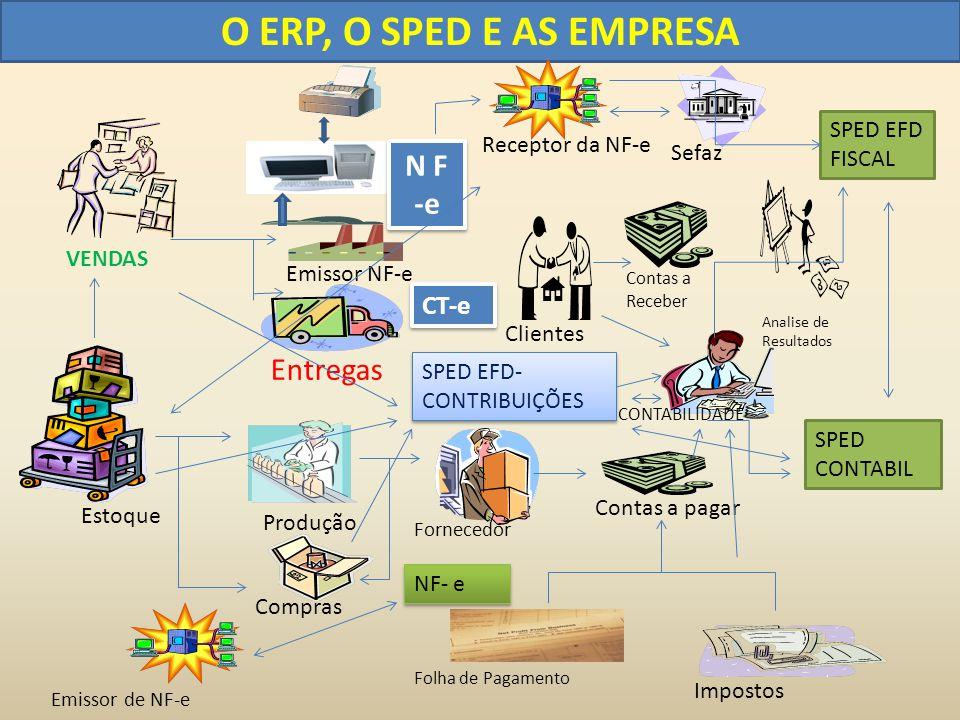 O ERP, O SPED E AS EMPRESA N F -e Entregas CT-e SPED EFD FISCAL