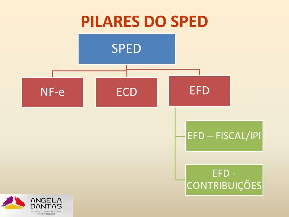 PILARES DO SPED SPED NF-e ECD EFD EFD – FISCAL/IPI EFD - CONTRIBUIÇÕES