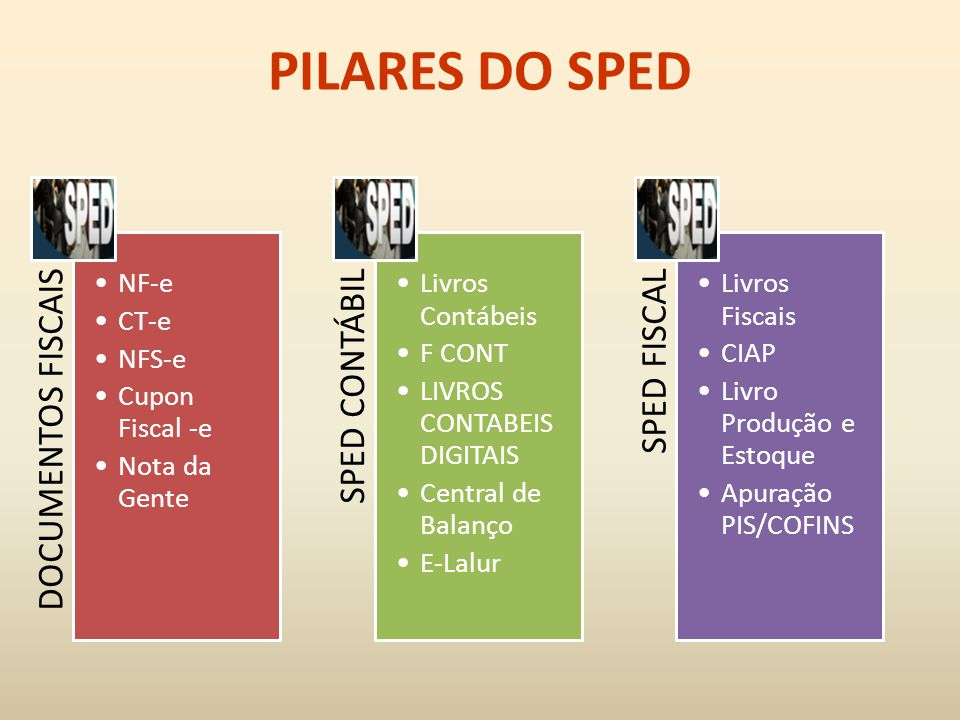 PILARES DO SPED DOCUMENTOS FISCAIS NF-e CT-e NFS-e Cupon Fiscal -e