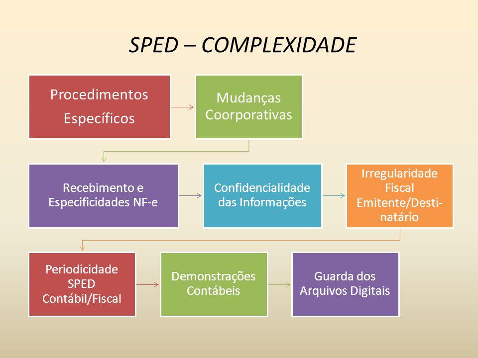 SPED – COMPLEXIDADE Procedimentos Específicos Mudanças Coorporativas