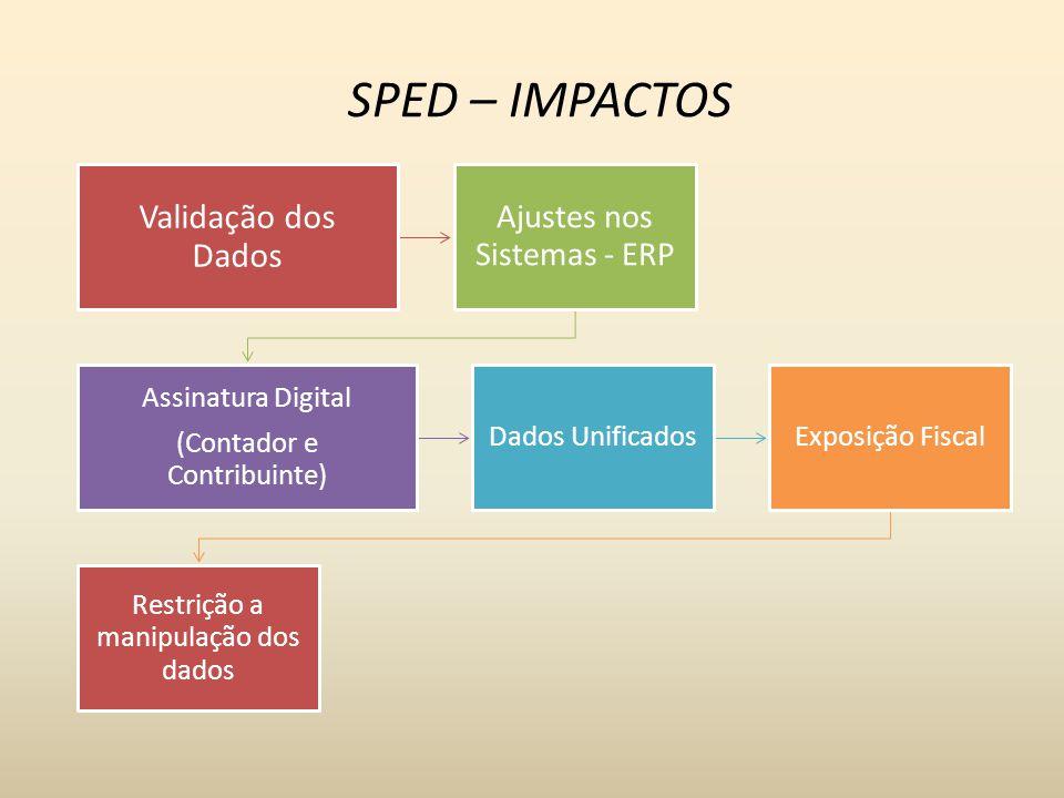 SPED – IMPACTOS Validação dos Dados Ajustes nos Sistemas - ERP