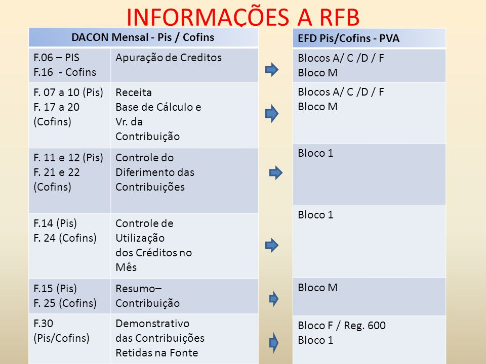 DACON Mensal - Pis / Cofins