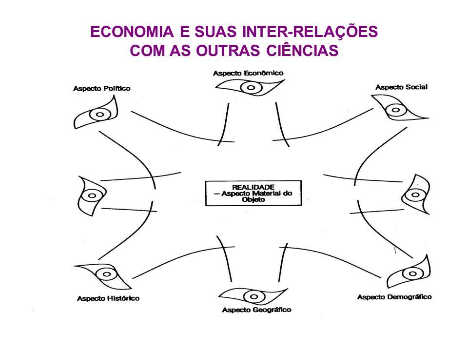 ECONOMIA E SUAS INTER-RELAÇÕES