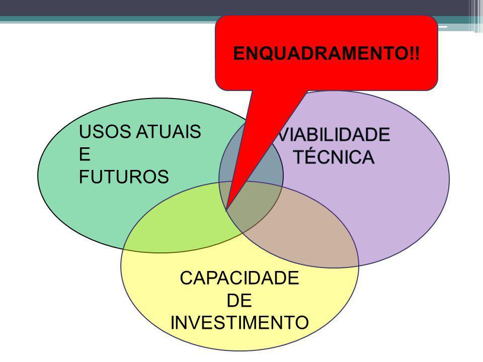 ENQUADRAMENTO!! VIABILIDADE TÉCNICA USOS ATUAIS E FUTUROS CAPACIDADE DE INVESTIMENTO