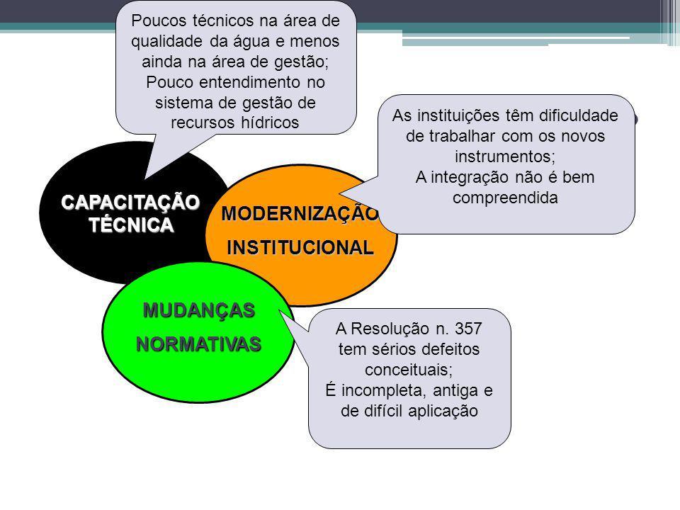 Como evoluir Vos CAPACITAÇÃO TÉCNICA MODERNIZAÇÃO INSTITUCIONAL