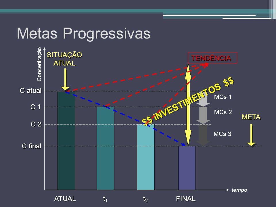 Metas Progressivas $$ INVESTIMENTOS $$ SITUAÇÃO ATUAL TENDÊNCIA