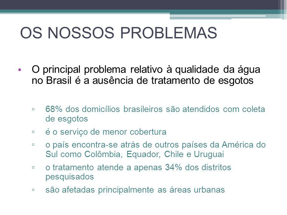 OS NOSSOS PROBLEMAS O principal problema relativo à qualidade da água no Brasil é a ausência de tratamento de esgotos.