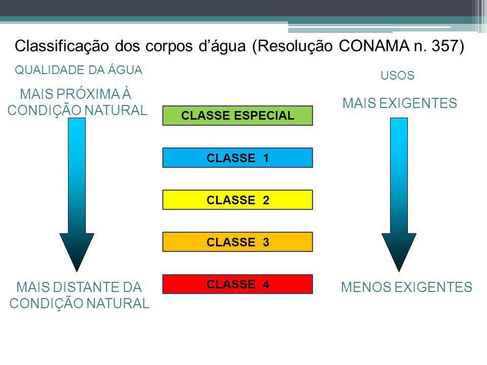 Classificação dos corpos d'água (Resolução CONAMA n. 357)