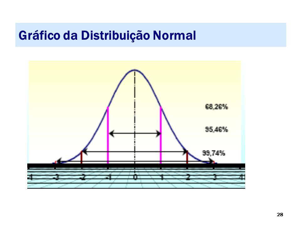 Gráfico da Distribuição Normal