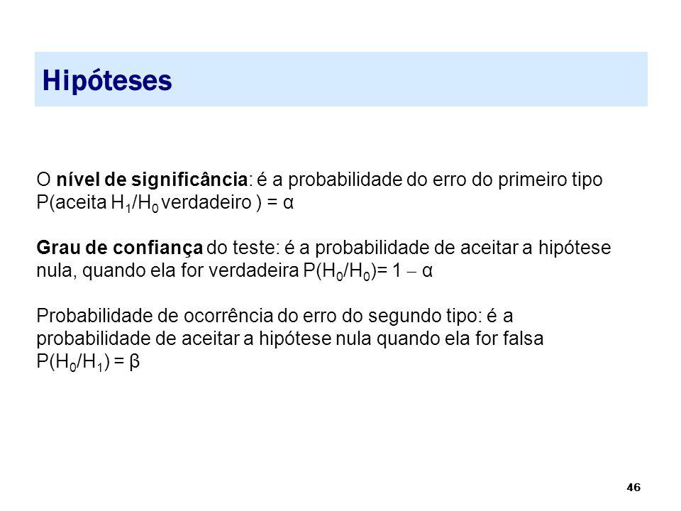 Hipóteses O nível de significância: é a probabilidade do erro do primeiro tipo. P(aceita H1/H0 verdadeiro ) = α.