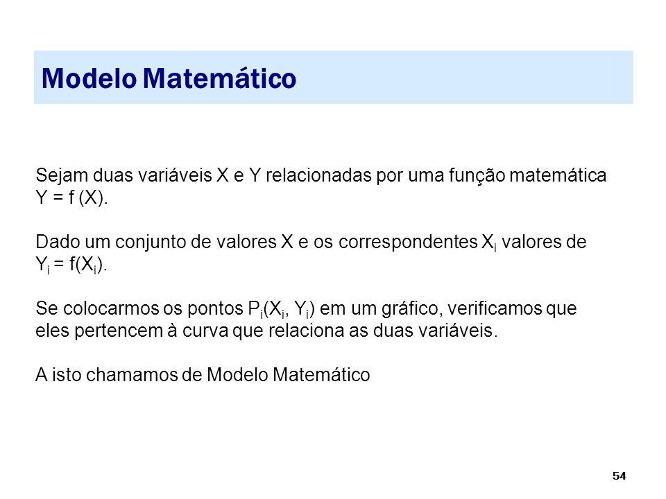 Modelo Matemático Sejam duas variáveis X e Y relacionadas por uma função matemática Y = f (X).