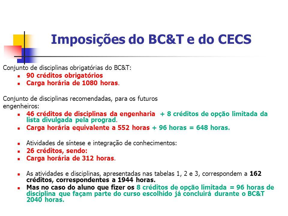 Imposições do BC&T e do CECS