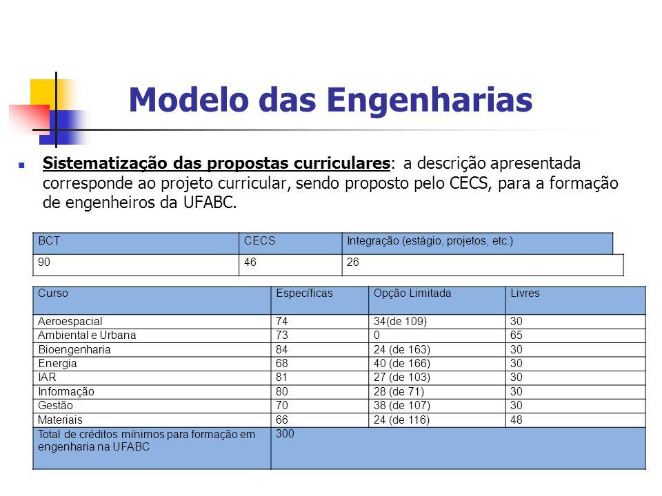 Modelo das Engenharias