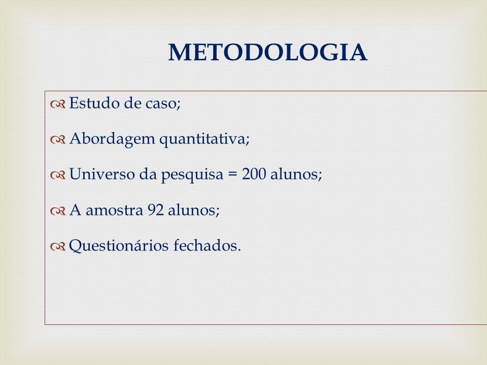 METODOLOGIA Estudo de caso; Abordagem quantitativa;